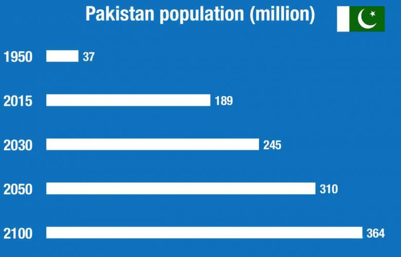 Population of Pakistan