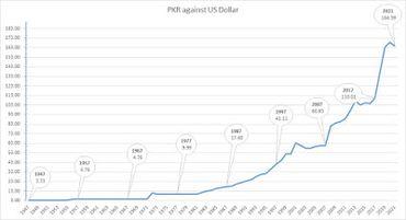 Pakistani Rupee vs US Dollar