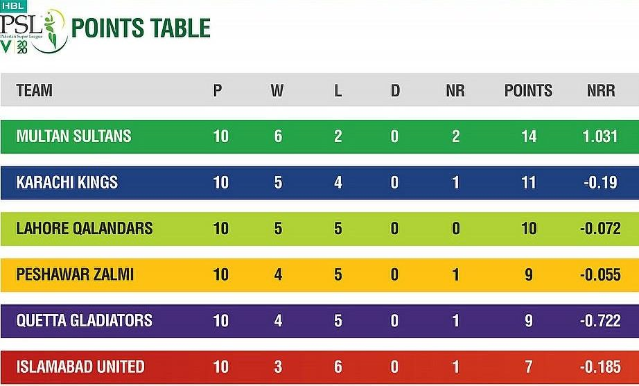 PSL 2020 points-table