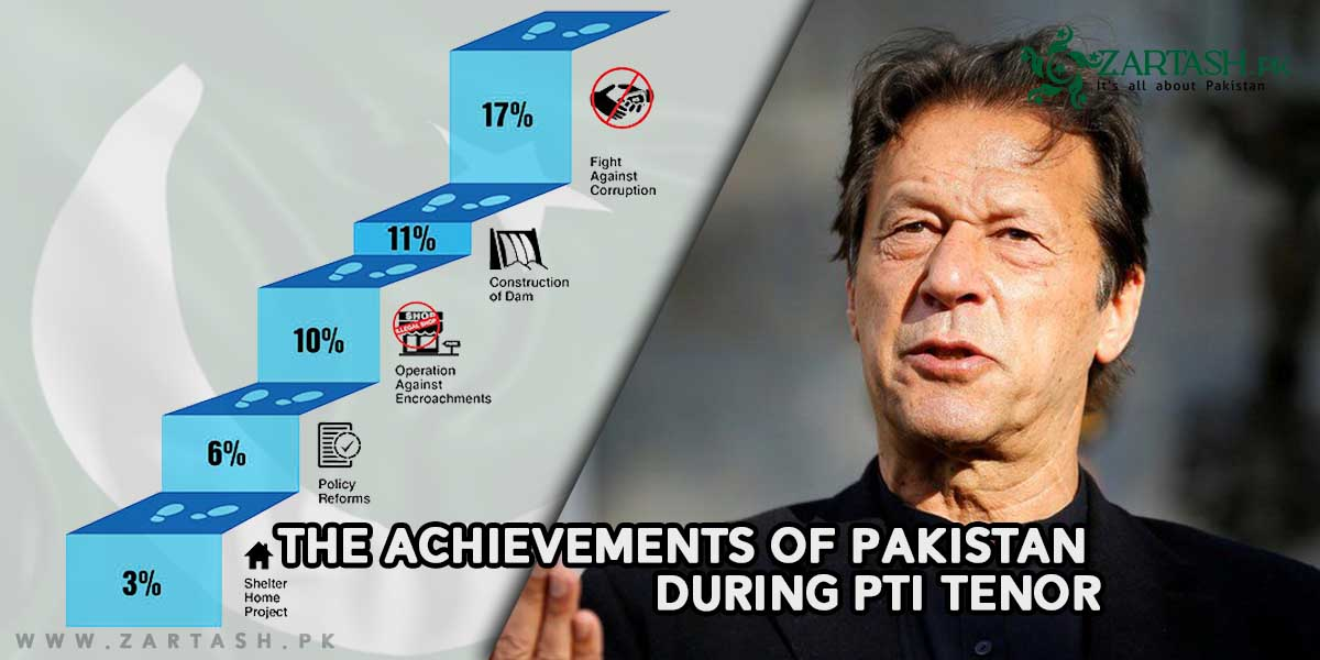 Achievements of Pakistan during PTI Tenor