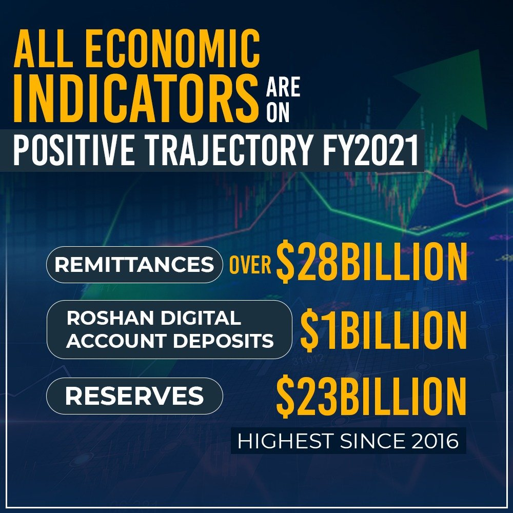 foreign remittances rose to a historic high
